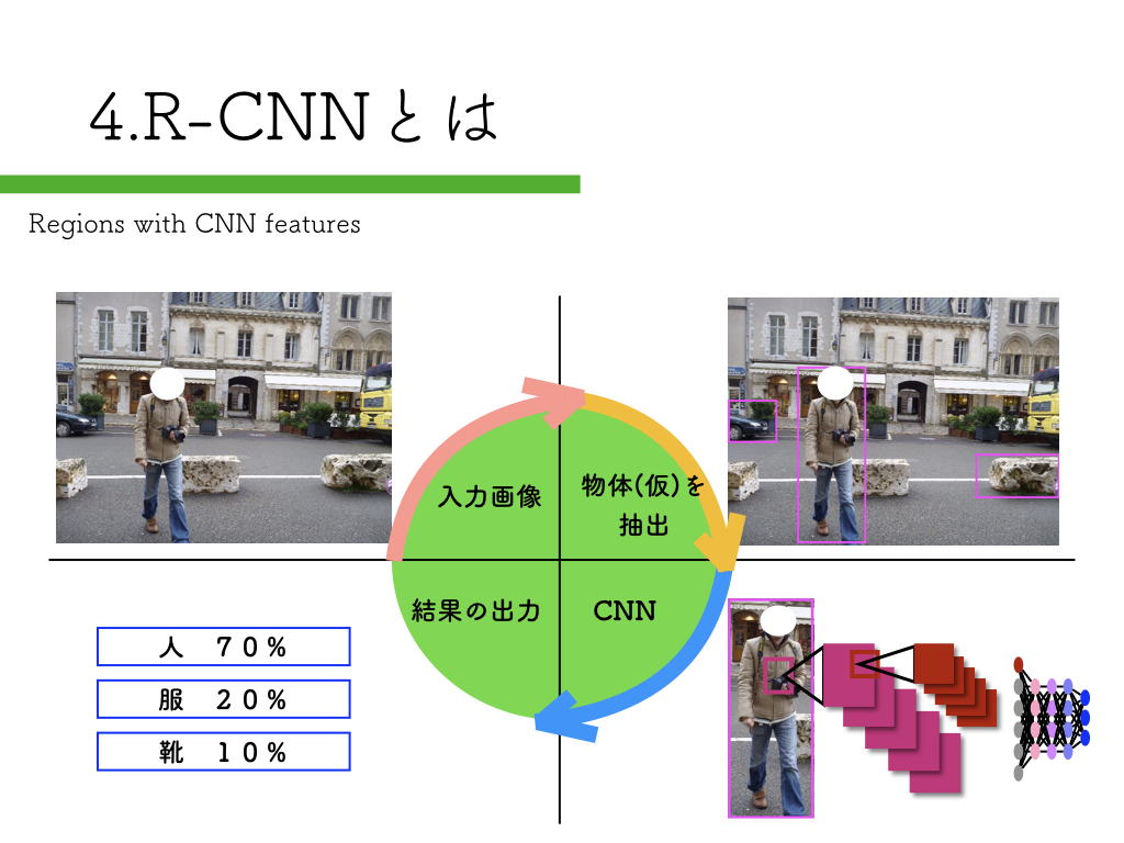 R-CNNを「Tensorflow x Pepper」で実装する方法